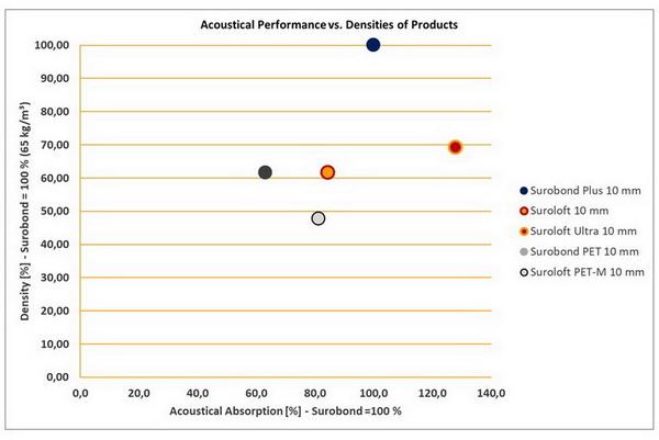 Suroflex: Akustische Absorption unserer Materialien und ihre Dichten