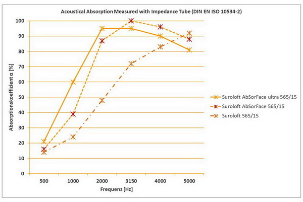 Suroflex: Absorption mit AbSorFace und AbSorFace ultra